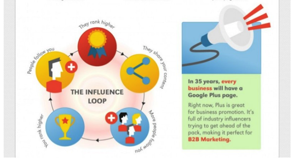 Google Plus for B2B