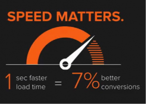 Why should marketers care about website speed
