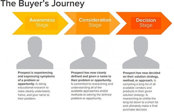 buyers_journey