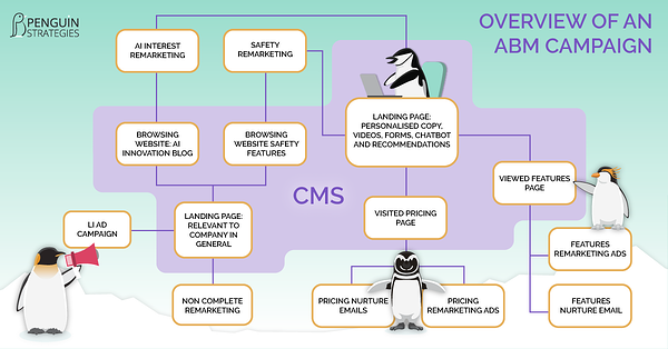 ABM overview