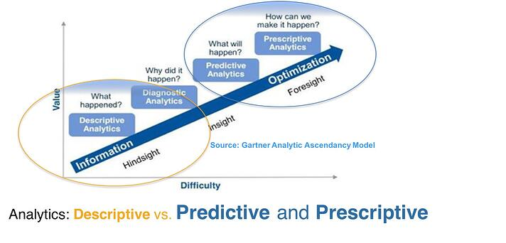 Analytics Descriptive vs Predictive and Prescriptive