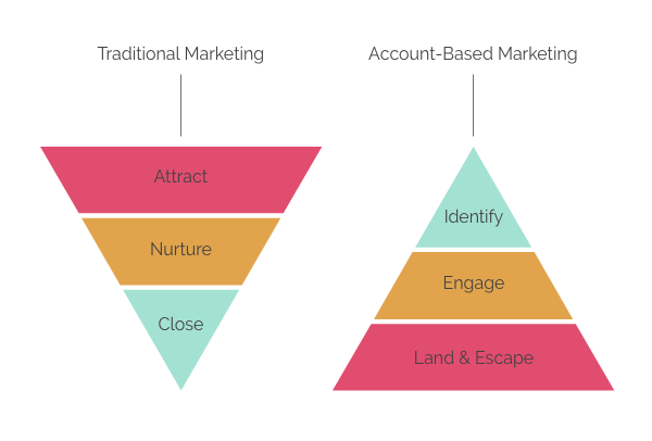 Traditional Vs Account Based Marketing