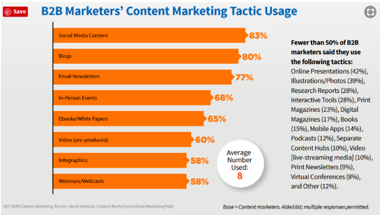 B2B Marketers' Content Marketing Tactic Usage