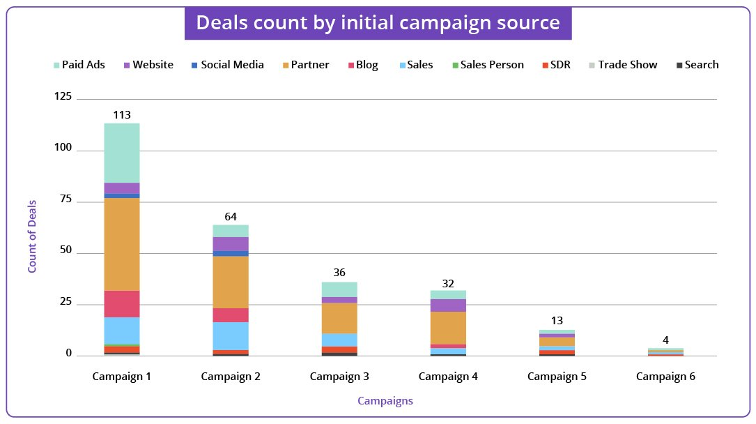 Campaign KPIs