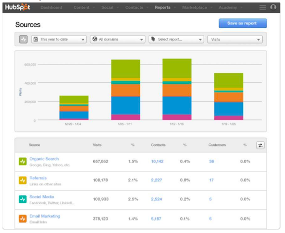 Hubspot source CRM Screenshot Penguin Strategies