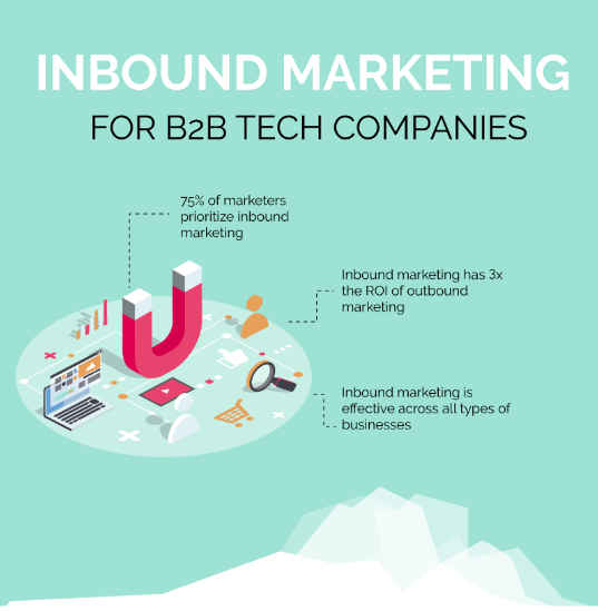 Inbound Marketing Infographic preview Penguin Strategies