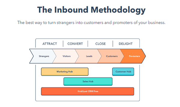 Inbound Marketing Methodology Penguin Strategies