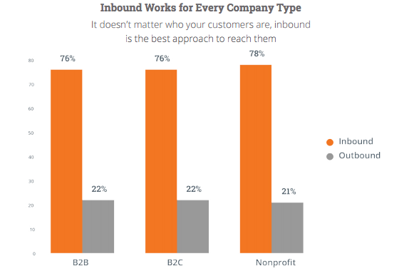 Inbound Marketing works for all table