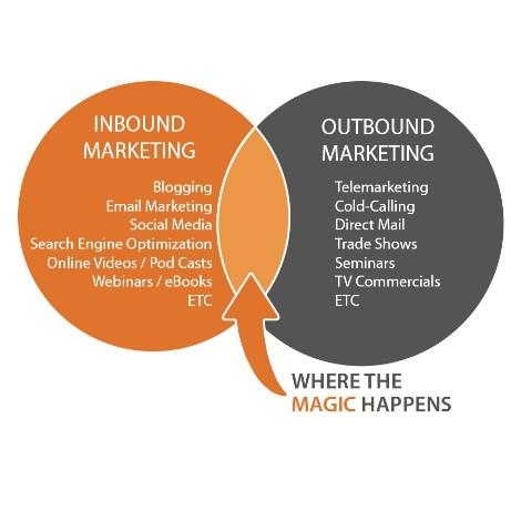 Inbound vs. Outbound Marketing Penguin Strategies