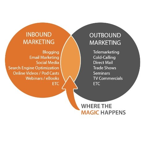 Inbound vs. Outbound Marketing Penguin Strategies