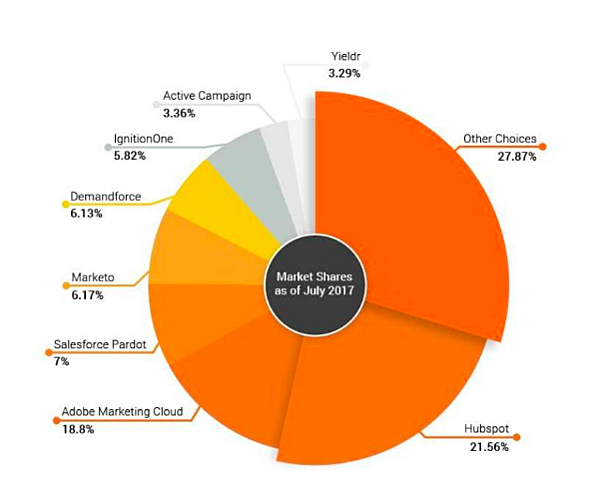 Market Shares as of July 2017 Penguin Strategies
