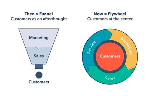 Sales Funnel and Flywheel Penguin Strategies