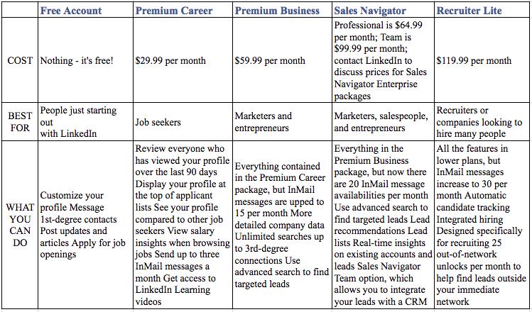 LinkedIn Packages