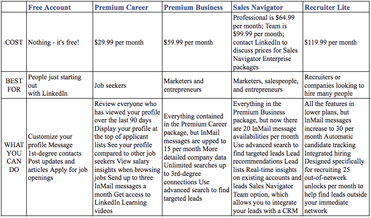 LinkedIn Packages