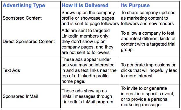 LinkedIn Campaigns