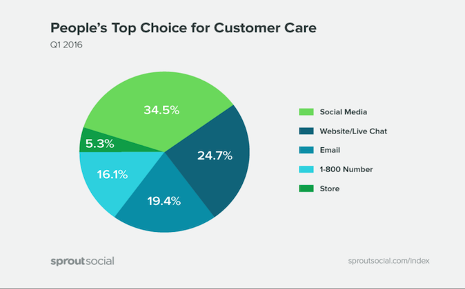 Chart: Sources of Customer Interactions