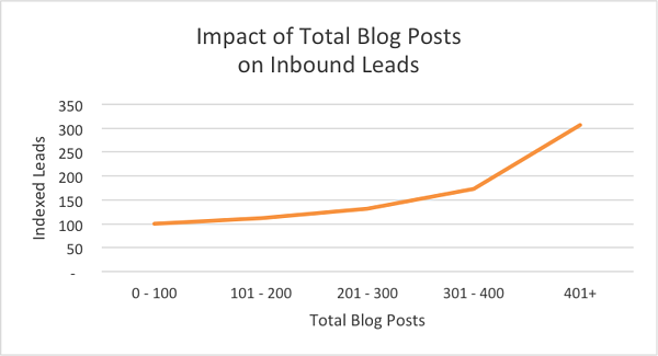 Impact of blogs on Inbound Leads