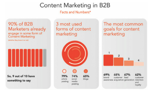 content marketing numbers and facts