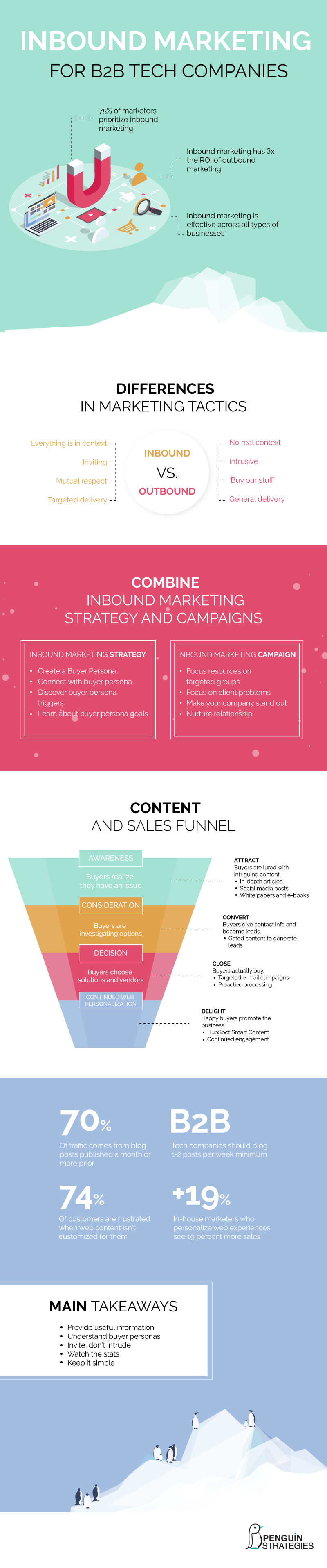 inbound marketing for B2B infographic