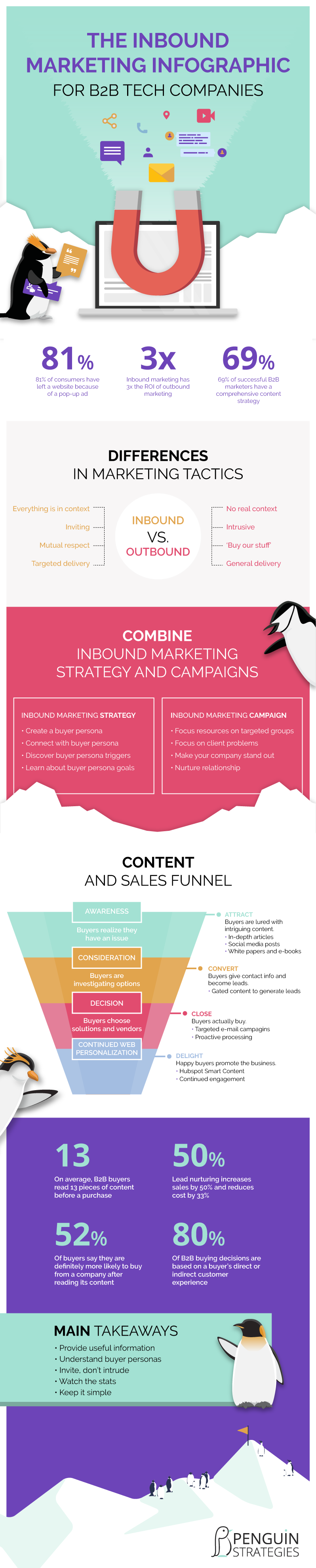 penguin-inbound-marketing-infographic-1