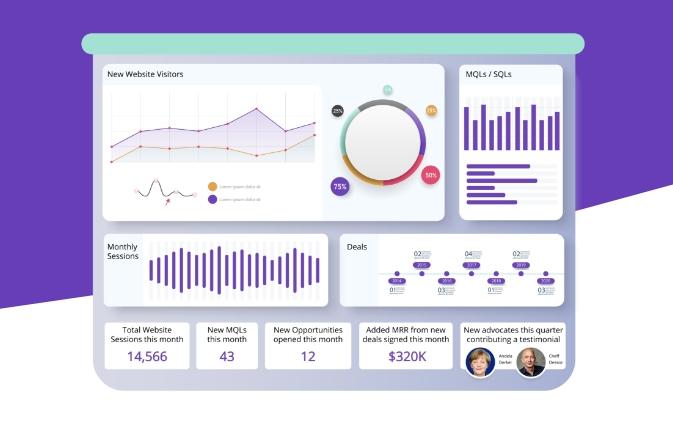 5 Key B2B Marketing KPIs CMOs Must Track in 2021 [+EXAMPLES]