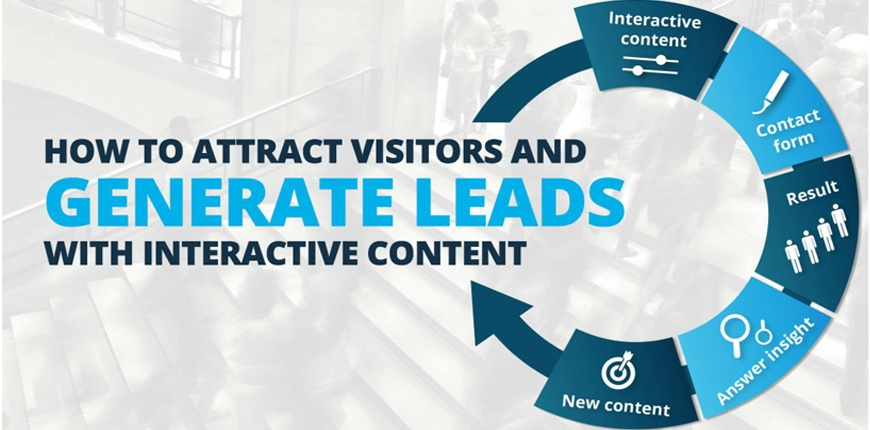 How to Attract Visitors and Generate Leads with Interactive Content