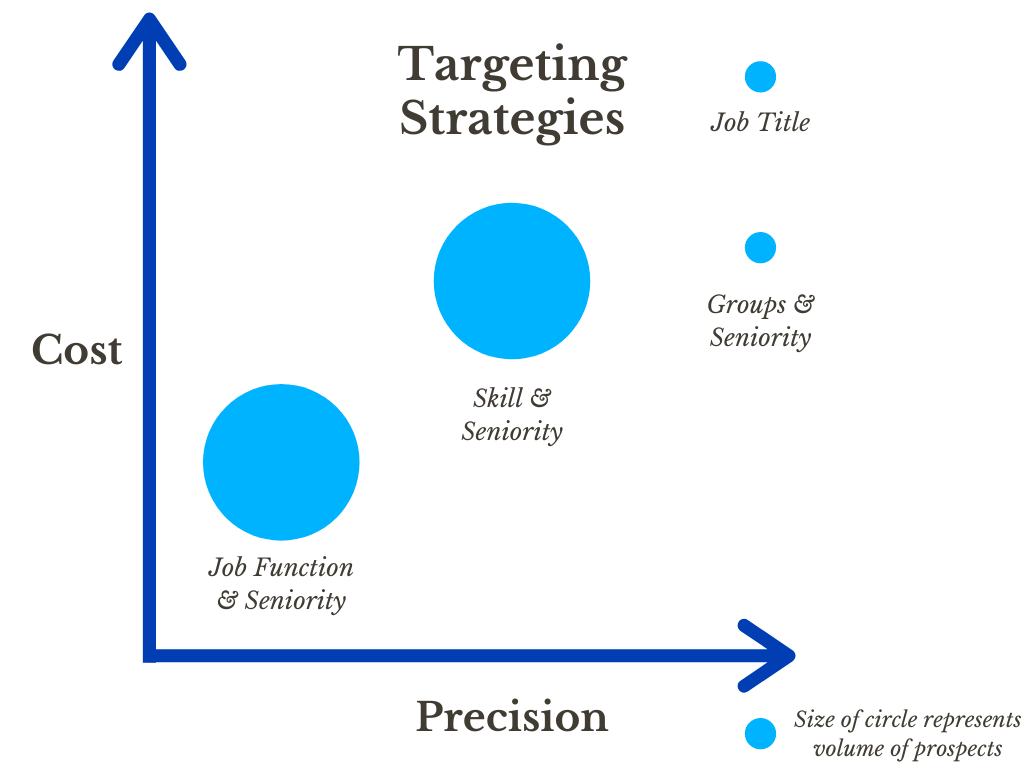LinkedIn Targeting Strategies