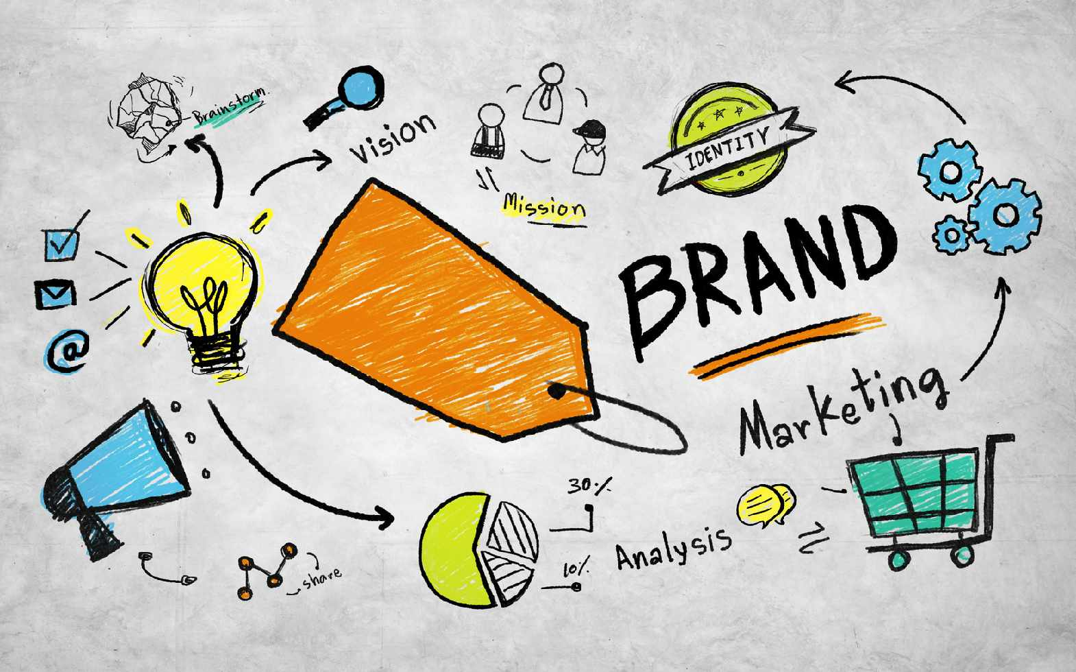 How a consistent branding across all channels inspires trust