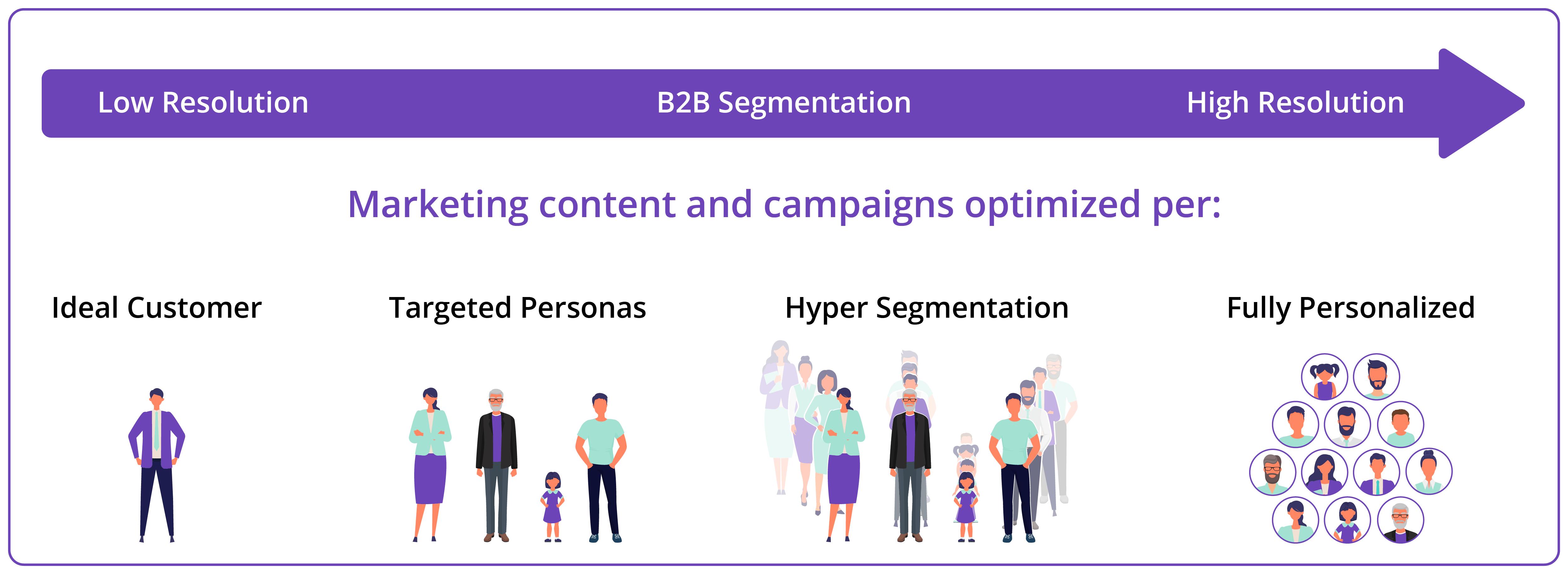 Hyper Segmentation to get B2B Marketing boosted