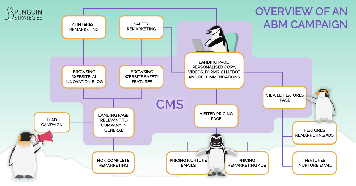 Where does your CMS fit into your ABM Campaign?